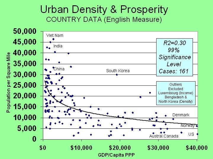 DEMOGRAPHIA: Demographics Development Impacts Market